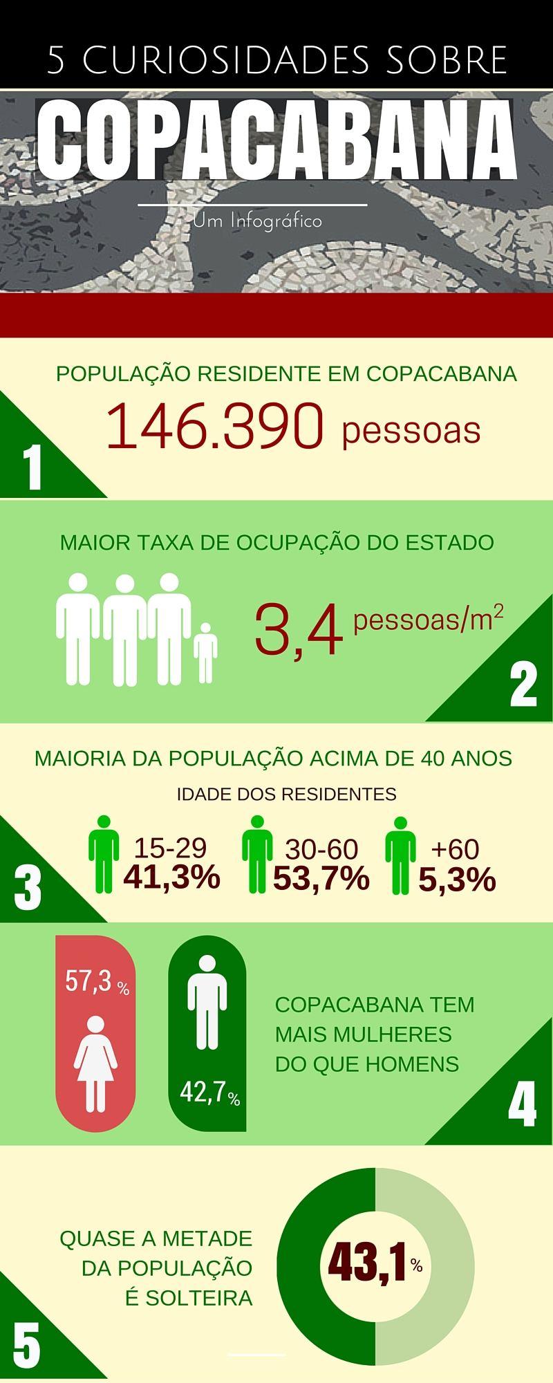 5 curiosidades sobre Copacabana